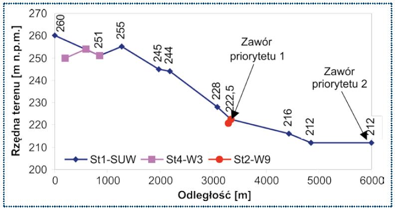 Rys. 1. Profil wysokościowy układu hydraulicznego studni głębinowych