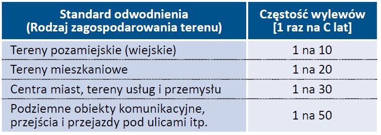 Tab. 4. Dopuszczalne częstości wylewów z kanałów i podtopień terenów wg PN-EN 752:2008 [7]