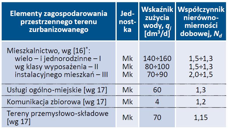 Tab. 6. Wskaźniki jednostkowego zapotrzebowania na wodę w miastach [wg 16, 17]