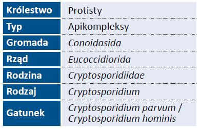 Tab. 1. Taksonomia gatunku Cryptosporidium