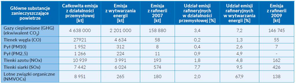 Tab. 1 Udział w emisjach do powietrza zanieczyszczeń z rafinerii ropy naftowej w UE-27 (2007 – 2009) [2]