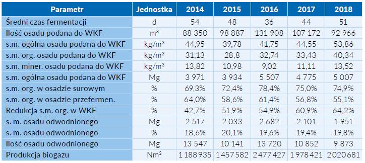 Tab. 1 Parametry technologiczne procesu stabilizacji beztlenowej osadu na Oczyszczalni Ścieków Klimzowiec
