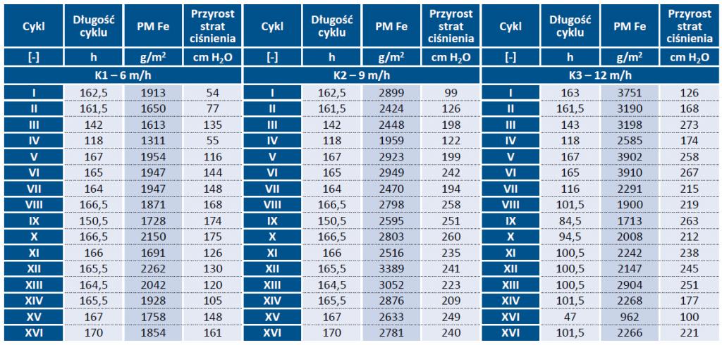 Tab. 1. Pojemności masowe uzyskane na złożu keramzytowym oraz odpowiadające im przyrosty strat ciśnienia hydrostatycznego w poszczególnych cyklach filtracyjnych