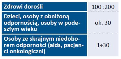 Tab. 2. Minimalna dawka infekcyjna (ang. minimal infectious dose, MID) podana jako liczba oocyst wywołujących stan chorobowy [7, 8]