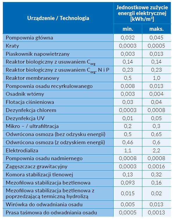 Tab. 1 Typowe jednostkowe zużycie energii elektrycznej charakteryzujące różne urządzenia technologiczne stosowane w miejskich oczyszczalniach ścieków, według danych amerykańskich [1]