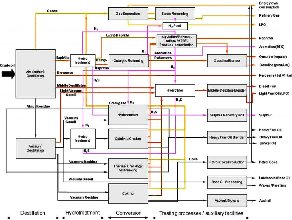 Rys. 2 Przykładowy schemat typowej rafinerii z rodzajami procesów i produktami [20]