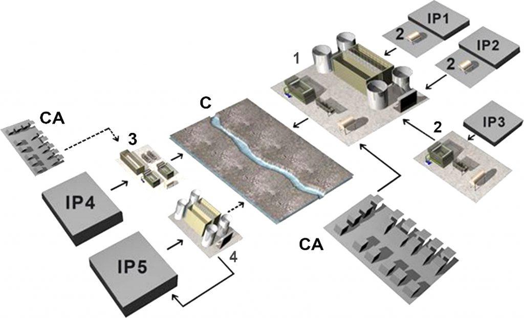 Rys. 1Najczęstsze rozwiązania gospodarki ściekowej na terenach uprzemysłowionych. IP – zakład przemysłowy, C – odbiornik ścieków, CA – aglomeracja miejska, 1 – komunalna oczyszczalnia ścieków, 2 – podczyszczalnia ścieków przemysłowych, 3 – oczyszczalnia ścieków przemysłowych, 4 – stacja odnowy wody
