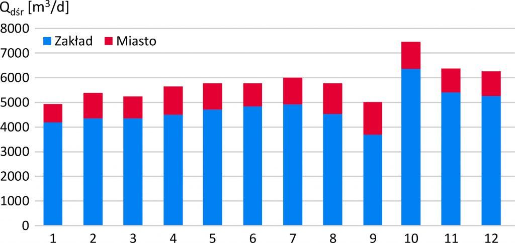 Rys. 3 Średnie dobowe ilości ścieków z zakładu CIECH Sarzyna w poszczególnych miesiącach w roku 2017