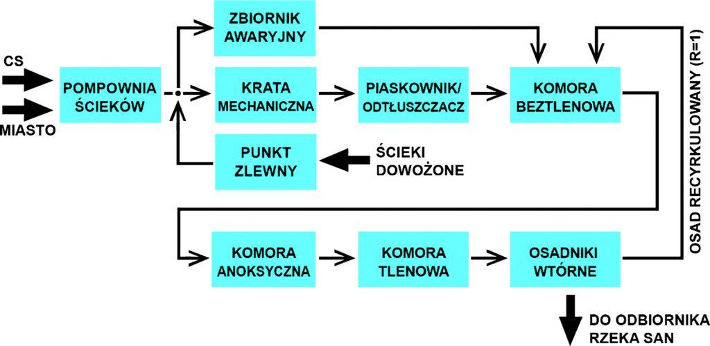 Rys. 5 Schemat blokowy elementów głównej linii technologicznej KBOŚ