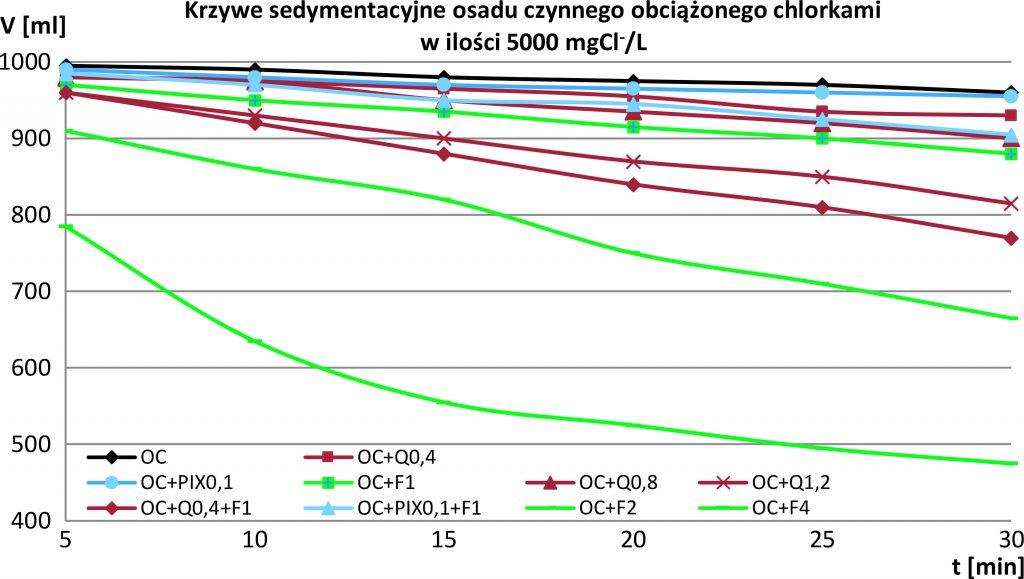 Rys. 6 Wyniki testów sedymentacyjnych dla różnych metod kondycjonowania osadu (wyjaśnienia oznaczeń próbek znajdują się w tekście)