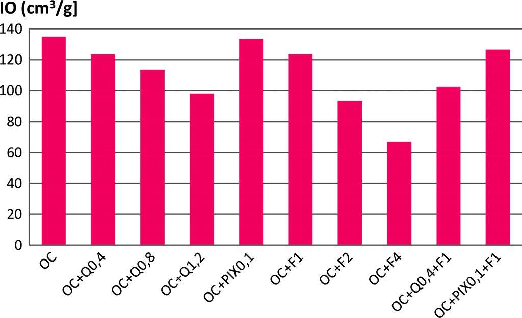 Rys. 7 Wartości indeksów osadowych Mohlmana dla różnych metod kondycjonowania osadu (wyjaśnienia oznaczeń próbek znajdują się w tekście)
