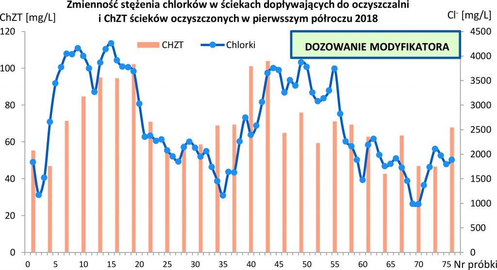 Rys. 8 Zmienność stężenia chlorków w ściekach dopływających do oczyszczalni i ChZT ścieków oczyszczonych w pierwszym półroczu 2018 r.