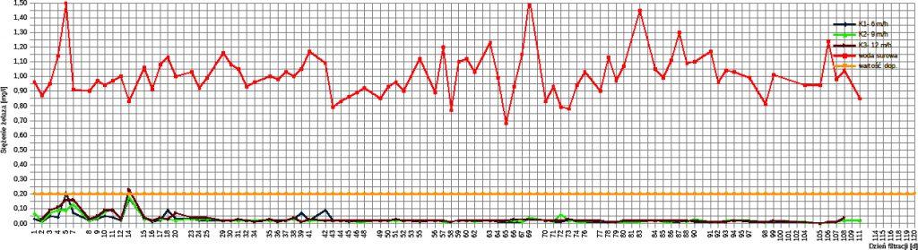 Rys. 1.Zmiana stężenia żelaza w kolejnych dobach filtracji dla kolumny o prędkości filtracji 6 m/h, 9 m/h oraz 12 m/h