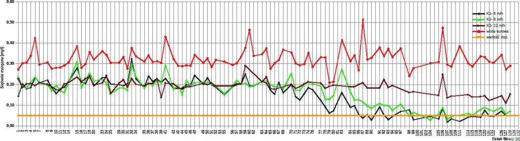 Rys. 2. Zmiana stężenia manganu w kolejnych dobach filtracji dla kolumny o prędkości filtracji 6 m/h, 9 m/h oraz 12 m/h