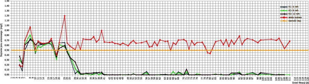 Rys. 3. Zmiana stężenia jonu amonowego w kolejnych dobach filtracji dla kolumny o prędkości filtracji 6 m/h, 9 m/h oraz 12 m/h
