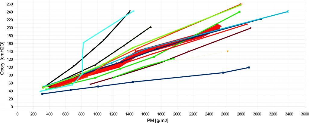 Rys. 5. Pojemność masowa złoża keramzytowego w poszczególnych cyklach filtracyjnych dla kolumn pracujących z prędkością 6 m/h, 9m/h i 12 m/h