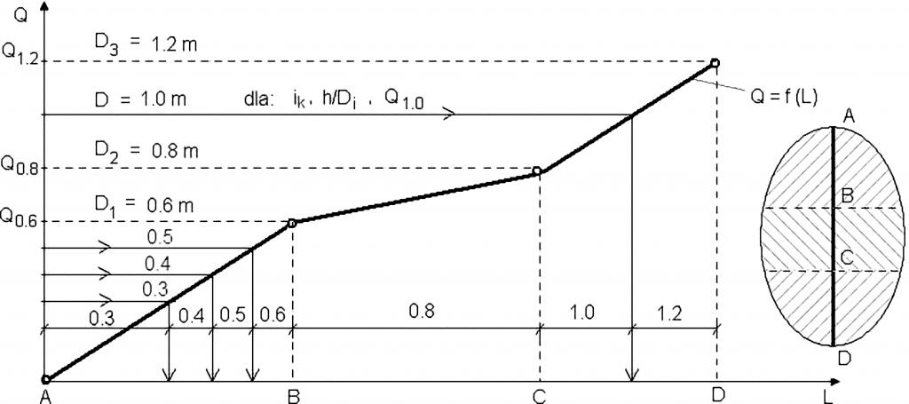 Rys. 3. Wykres metodyczny do wyznaczania położenia pośrednich średnic kanałów