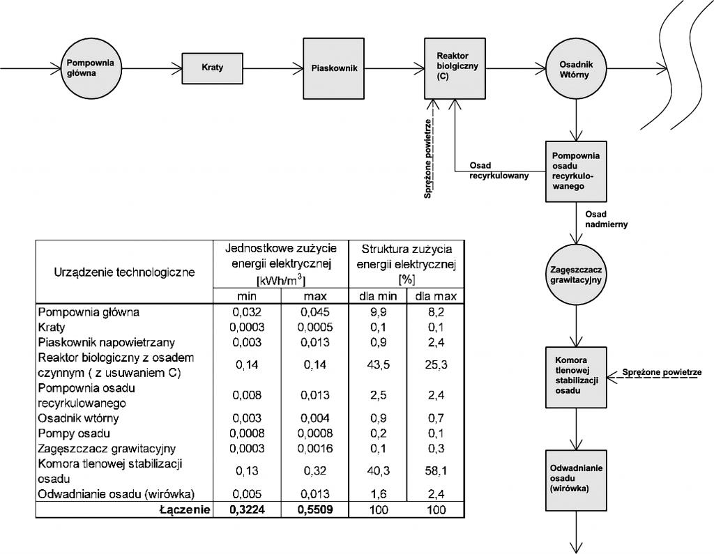Rys. 1 Jednostkowe zużycie energii elektrycznej w miejskiej oczyszczalni ścieków z zastosowaniem technologii osadu czynnego z usuwaniem związków węgla organicznego oraz stabilizacją tlenową osadu nadmiernego