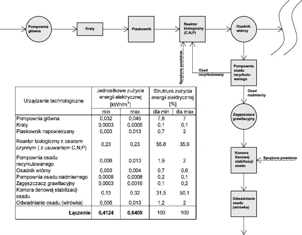 Rys. 2 Jednostkowe zużycie energii elektrycznej w miejskiej oczyszczalni ścieków z zastosowaniem technologii osadu czynnego z usuwaniem związków węgla organicznego, azotu i fosforu oraz stabilizacją tlenową osadu nadmiernego