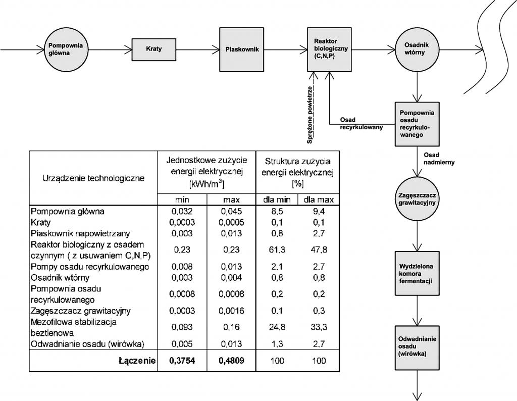 Rys. 3 Jednostkowe zużycie energii elektrycznej w miejskiej oczyszczalni ścieków z zastosowaniem technologii osadu czynnego z usuwaniem związków węgla organicznego, azotu i fosforu oraz stabilizacją beztlenową osadu nadmiernego