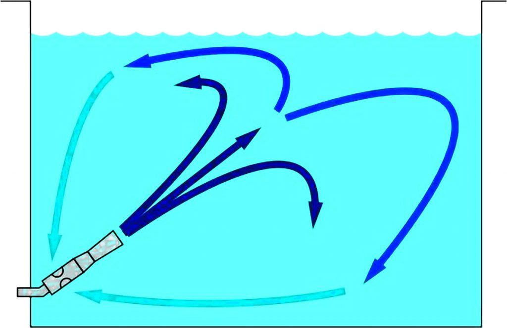 Rys. 2    Schemat mieszania cieczy z wykorzystaniem mieszadła eżektorowego [14]