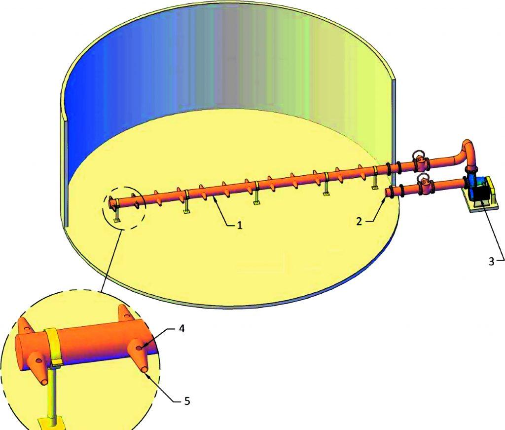 Rys. 6 Schemat działania mieszadła eżektorowego magistralnego [12]; 1 – przewód magistralny z osadem czynnym, 2 – wlot dzwonowy do pompy, 3 – pompa recyrkulacyjna, 4 – otwór ssawny, 5 – hydroeżektor (głowica)
