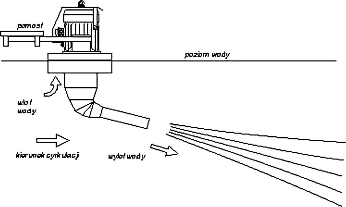 Rys. 9 Schemat działania mieszadła eżektorowego z zespołem napędowym położonym ponad powierzchnią cieczy [2]