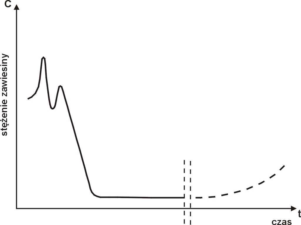 Rys.1  Poglądowy rysunek zmian mętności filtratu pomiędzy kolejnymi płukaniami [20].