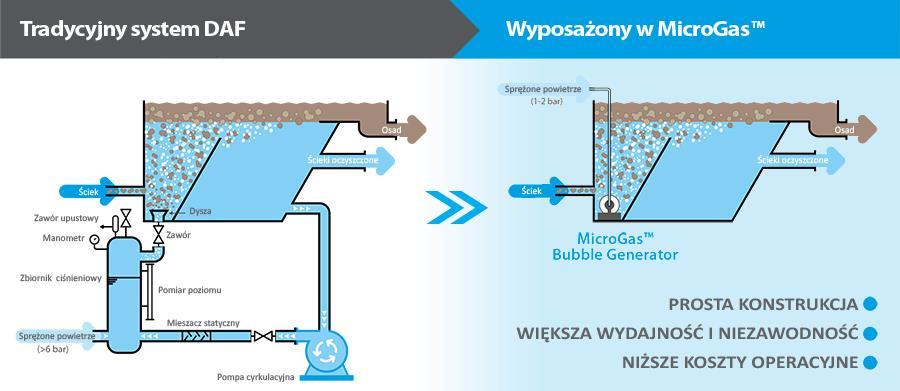 Rys 2. Porównanie systemu flotacji DAF oraz flotatora wyposażonego w generator MicroGas™