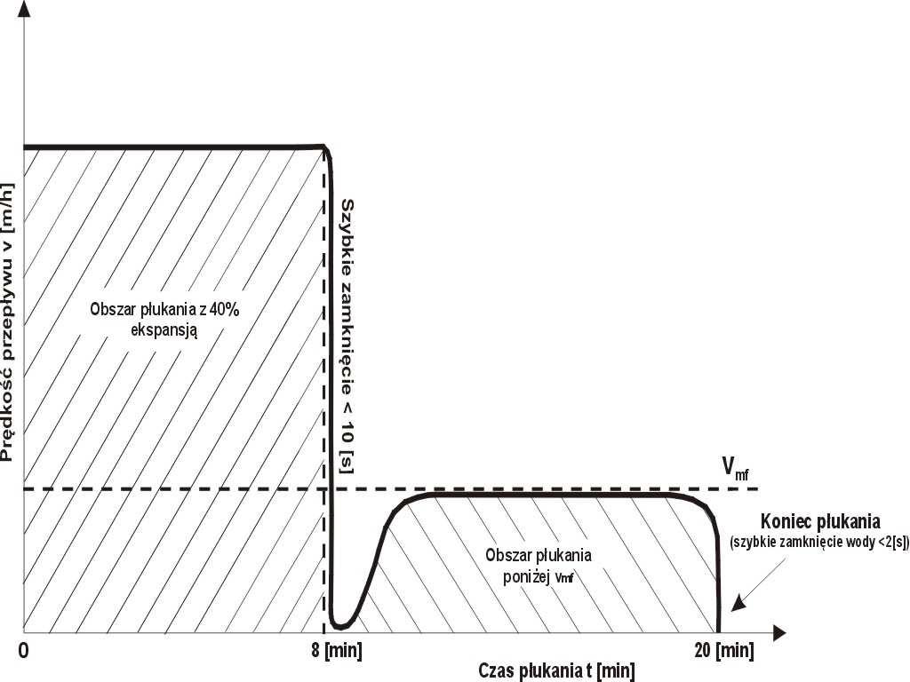 Rys. 2 Zmiany intensywności płukania filtra pospiesznego kończone płukaniem z intensywnością poniżej minimalnej prędkości fluidyzacji [20].