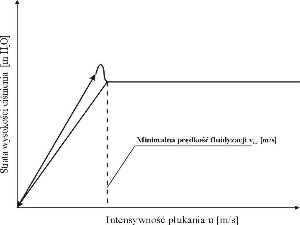Rys. 3  Opory przepływu w czasie płukania filtru pospiesznego wody [27].