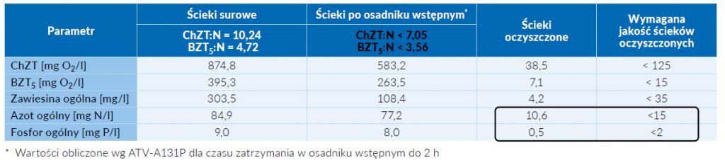 Tab. 1 Uśredniona charakterystyka ścieków w OŚ w Łasku z okresu od listopada 2019 r. do końca sierpnia 2020 r.