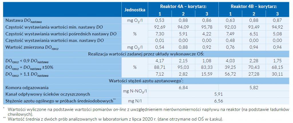 Tab. 2 Wartości nastaw i zmierzone stężenia tlenu rozpuszczonego dla poszczególnych korytarzy napowietrzanych reaktorów biologicznych, a także wartości stężeń form azotu w komorze odgazowania i kanale odpływowym ścieków oczyszczonych (wartości średnie dla lipca 2020 r.)