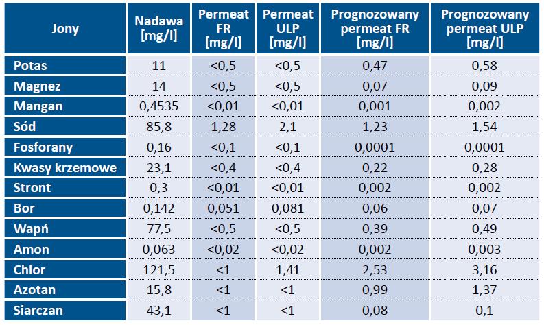 Tab. 2. Pomiar i prognoza jakości permeatu