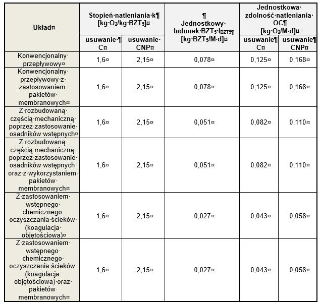 Tab. 1. Jednostkowa zdolność natleniania OC dla wybranych układów technologicznych oczyszczalni ścieków