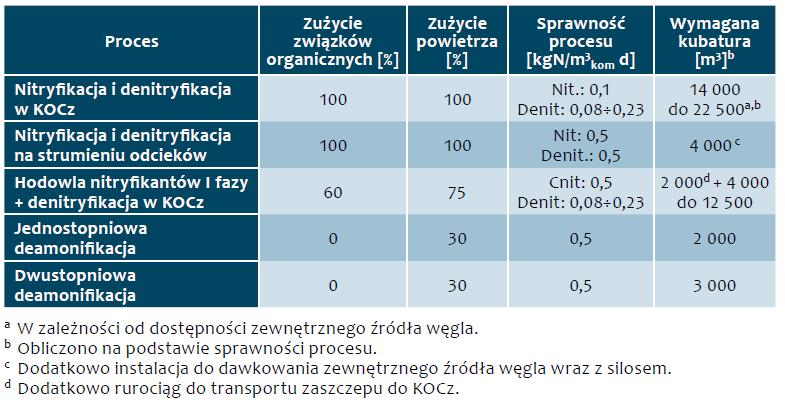 Tab. 1. Porównanie charakterystycznych parametrów z podziałem na procesy