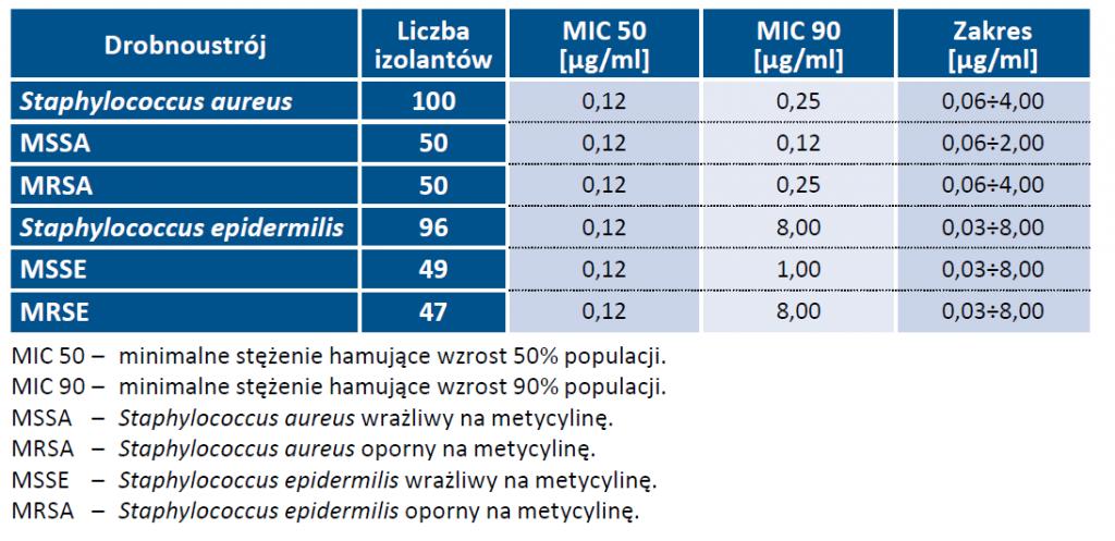 Tab 1. Badania in vitro wrażliwości szczepów gronkowców na triklosan [7]