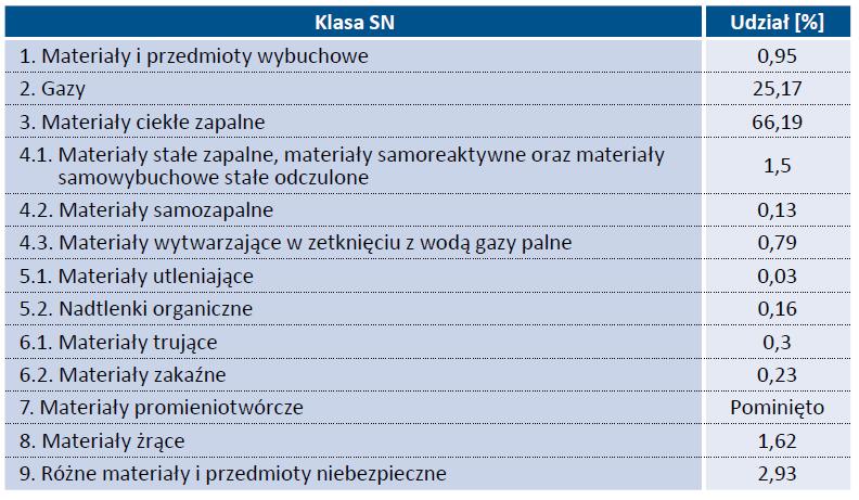 Tab. 1. Procentowy udział przewożonych substancji niebezpiecznych [Kopczewski 2017]