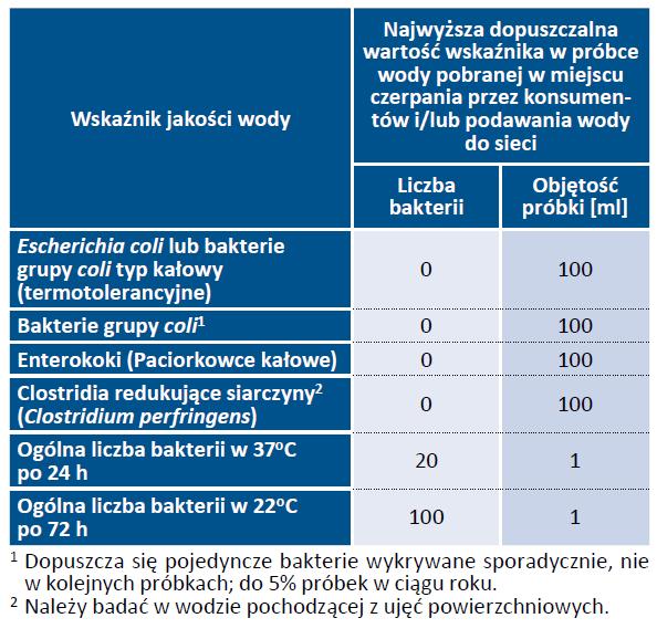 Tab. 10. Warunki mikrobiologiczne, jakim powinna odpowiadać woda przeznaczona do spożycia przez ludzi (wg Dz. U. 2002 nr 203 poz. 1718)