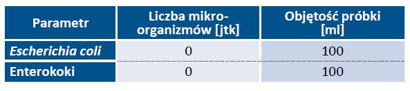Tab. 11. Podstawowe wymagania mikrobiologiczne, jakim powinna odpowiadać woda (wg Dz. U. 2007 nr 61 poz. 417)