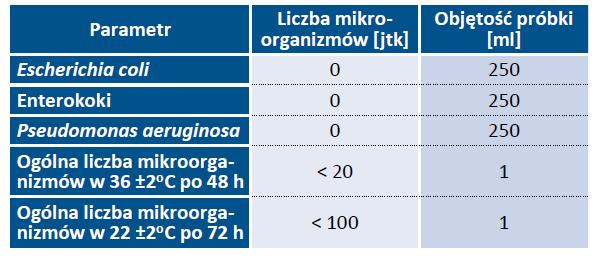 Tab. 12. Wymagania mikrobiologiczne, jakim powinna odpowiadać woda wprowadzana do jednostkowych opakowań