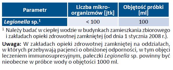 Tab. 14. Wymagania mikrobiologiczne jakim powinna odpowiadać ciepła woda