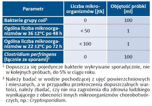 Tab. 15. Dodatkowe wymagania mikrobiologiczne, jakim powinna odpowiadać woda Parametr