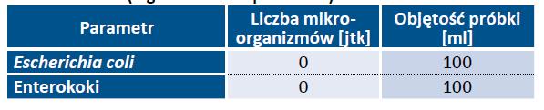Tab. 16. Podstawowe wymagania, jakim powinna odpowiadać woda (wg Dz. U. 2015 poz. 1989) Parametr Liczba mikroorganizmów