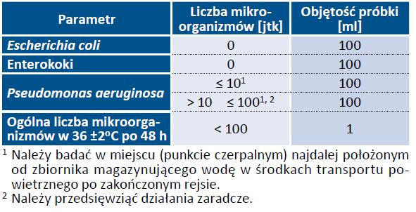 Tab. 19. Wymagania mikrobiologiczne, jakim powinna odpowiadać woda w zbiornikach magazynujących wodę w środkach transportu powietrznego