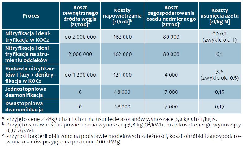 Tab. 2. Porównanie procesów ze względu na koszt usunięcia kilograma azotu Proces Koszt zewnętrznego źródła węgla [zł/rok]a Koszty napowietrzania [zł/rok]b Koszt