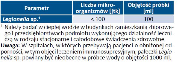 Tab. 20. Wymagania mikrobiologiczne jakim powinna odpowiadać ciepła woda