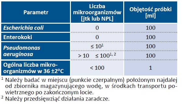 Tab. 25. Wymagania mikrobiologiczne, jakim powinna odpowiadać woda w zbiornikach magazynujących wodę w środkach transportu powietrznego