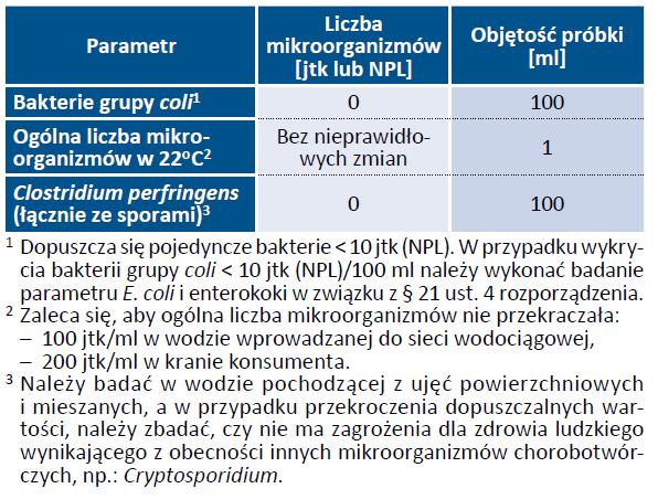 Tab. 26. Wymagania mikrobiologiczne