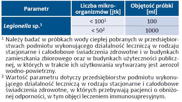 Tab. 27. Wymagania mikrobiologiczne jakim powinna odpowiadać ciepła woda